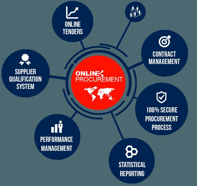 workflow-online-procurement