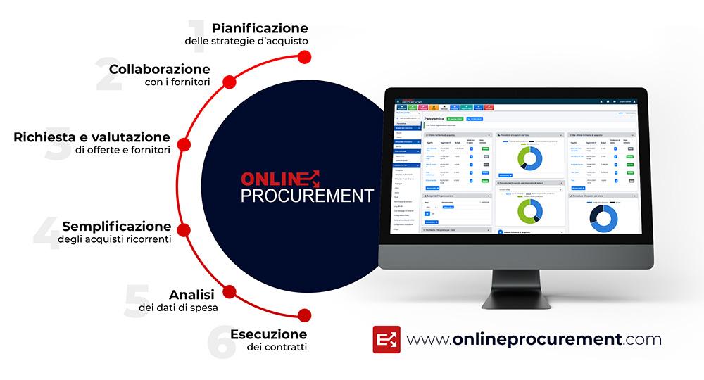 Infografica fasi Procurement: Pianificazione, Collaborazione, Richiesta e Valutazione, Semplificazione, Analisi, Esecuzione.